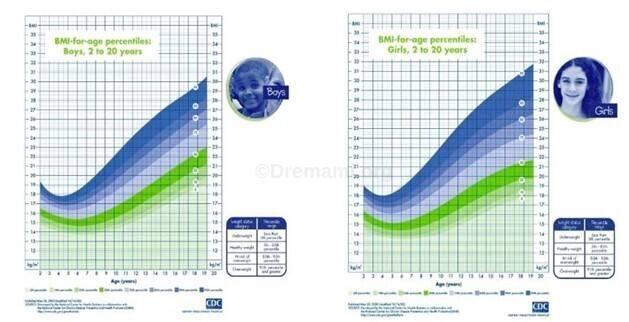 جدول محاسبه bmi در کودکان و نوجوانان